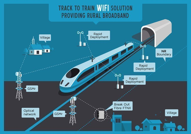 Track-to-train-WIFI-Solution